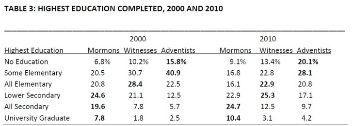 Marvelous Comparing Mormons Adventists And Witnesses In Mexico 2000 Download Free Architecture Designs Lectubocepmadebymaigaardcom