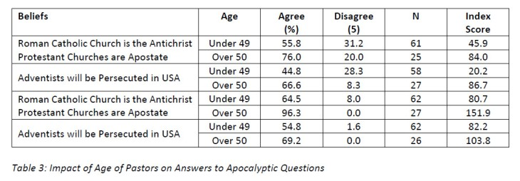 The Fragmenting of Apocalypticism within a Denominationalizing Sect